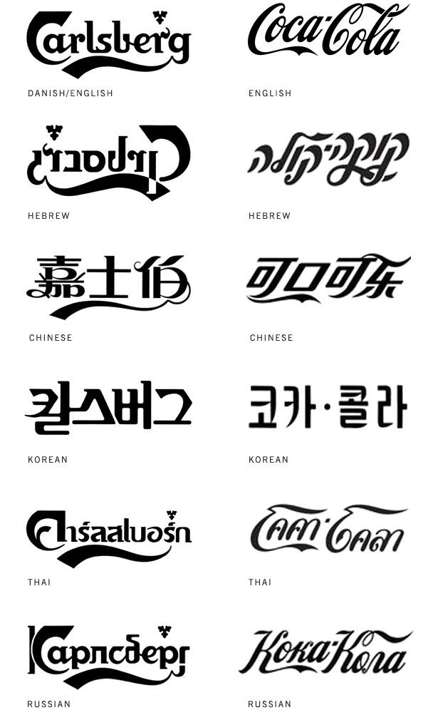 Cola Carlsberg w różnych językach analiza logotypu